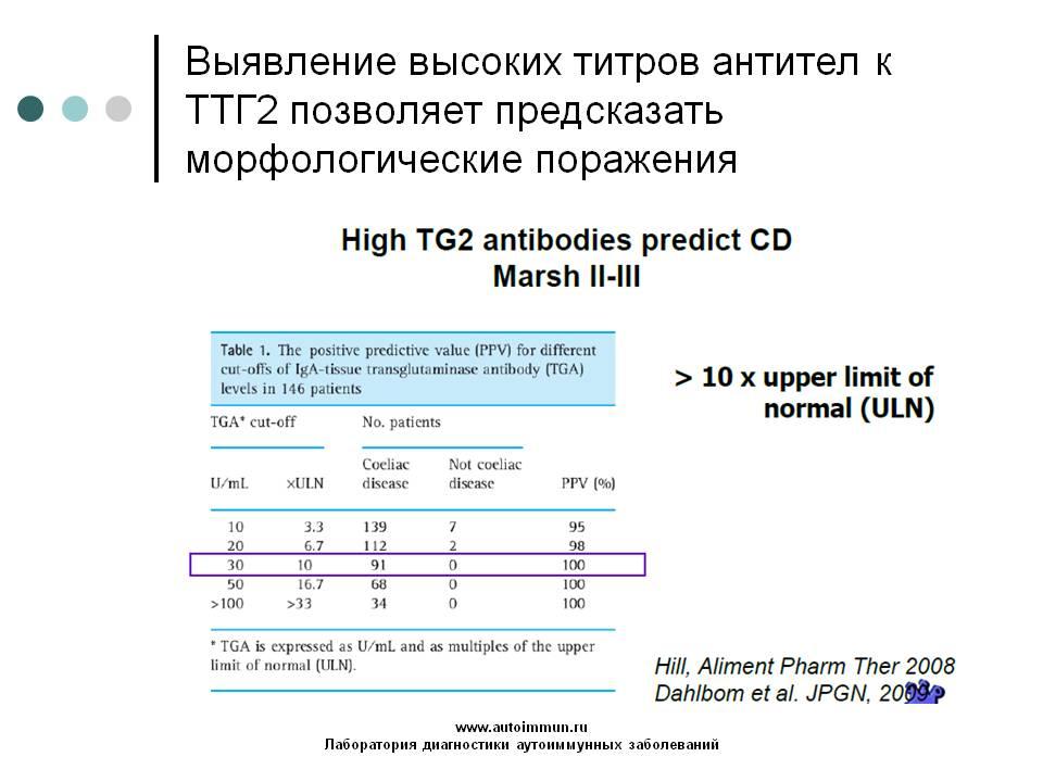 Дезаминированные пептиды глиадина а и g стероиды в аптеке полтавы адрес