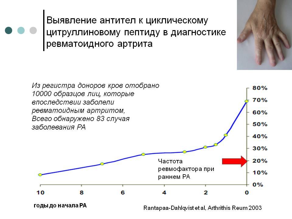 Циклические цитруллиновые пептиды купить джинтропин в аптеке москвы на крылатской или киевской